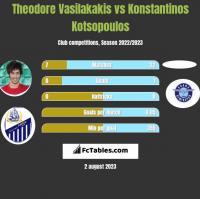 Theodore Vasilakakis vs Konstantinos Kotsopoulos h2h player stats