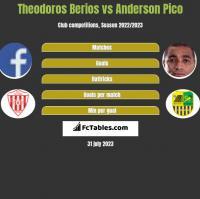 Theodoros Berios vs Anderson Pico h2h player stats