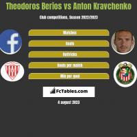 Theodoros Berios vs Anton Kravchenko h2h player stats