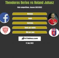 Theodoros Berios vs Roland Juhasz h2h player stats