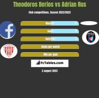 Theodoros Berios vs Adrian Rus h2h player stats