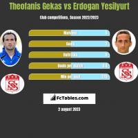 Theofanis Gekas vs Erdogan Yesilyurt h2h player stats