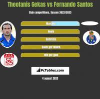 Theofanis Gekas vs Fernando Santos h2h player stats