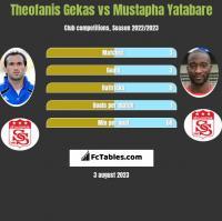 Theofanis Gekas vs Mustapha Yatabare h2h player stats