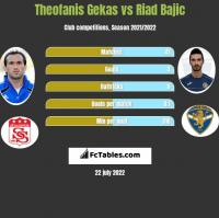Theofanis Gekas vs Riad Bajic h2h player stats