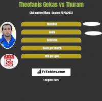 Theofanis Gekas vs Thuram h2h player stats