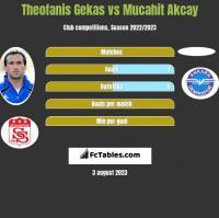 Theofanis Gekas vs Mucahit Akcay h2h player stats