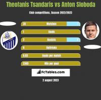 Theofanis Tsandaris vs Anton Sloboda h2h player stats