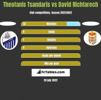 Theofanis Tsandaris vs David Richtarech h2h player stats