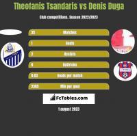 Theofanis Tsandaris vs Denis Duga h2h player stats