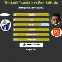 Theofanis Tsandaris vs Emir Halilovic h2h player stats