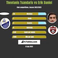 Theofanis Tsandaris vs Erik Daniel h2h player stats