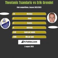 Theofanis Tsandaris vs Erik Grendel h2h player stats