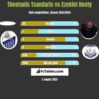 Theofanis Tsandaris vs Ezekiel Henty h2h player stats