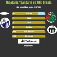 Theofanis Tsandaris vs Filip Orsula h2h player stats