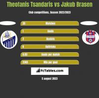 Theofanis Tsandaris vs Jakub Brasen h2h player stats