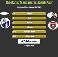 Theofanis Tsandaris vs Jakub Paur h2h player stats