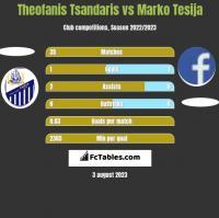 Theofanis Tsandaris vs Marko Tesija h2h player stats