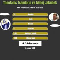 Theofanis Tsandaris vs Matej Jakubek h2h player stats