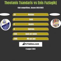 Theofanis Tsandaris vs Enis Fazlagikj h2h player stats