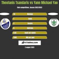 Theofanis Tsandaris vs Yann Michael Yao h2h player stats