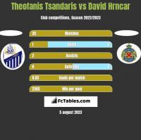 Theofanis Tsandaris vs David Hrncar h2h player stats