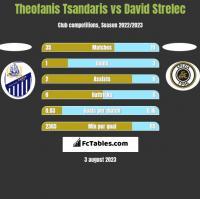 Theofanis Tsandaris vs David Strelec h2h player stats