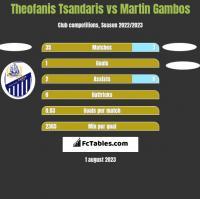 Theofanis Tsandaris vs Martin Gambos h2h player stats