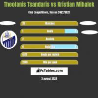 Theofanis Tsandaris vs Kristian Mihalek h2h player stats