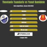 Theofanis Tsandaris vs Yusuf Bamidele h2h player stats