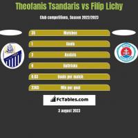 Theofanis Tsandaris vs Filip Lichy h2h player stats