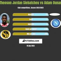 Theoson Jordan Siebatcheu vs Adam Ounas h2h player stats