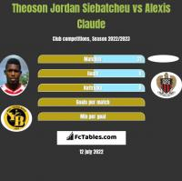 Theoson Jordan Siebatcheu vs Alexis Claude h2h player stats