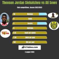 Theoson Jordan Siebatcheu vs Ali Sowe h2h player stats