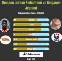 Theoson Jordan Siebatcheu vs Benjamin Jeannot h2h player stats