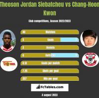Theoson Jordan Siebatcheu vs Chang-Hoon Kwon h2h player stats