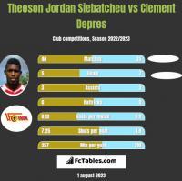 Theoson Jordan Siebatcheu vs Clement Depres h2h player stats