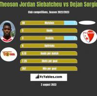 Theoson Jordan Siebatcheu vs Dejan Sorgic h2h player stats