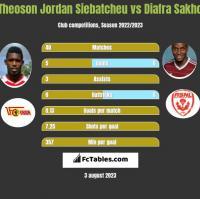 Theoson Jordan Siebatcheu vs Diafra Sakho h2h player stats