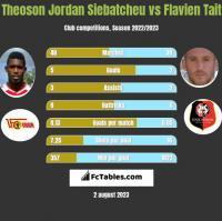 Theoson Jordan Siebatcheu vs Flavien Tait h2h player stats