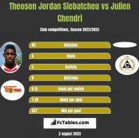 Theoson Jordan Siebatcheu vs Julien Chendri h2h player stats