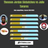 Theoson Jordan Siebatcheu vs Julio Tavares h2h player stats