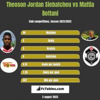 Theoson Jordan Siebatcheu vs Mattia Bottani h2h player stats
