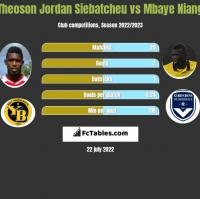 Theoson Jordan Siebatcheu vs Mbaye Niang h2h player stats