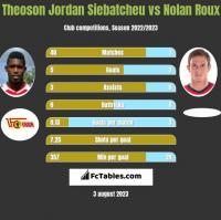 Theoson Jordan Siebatcheu vs Nolan Roux h2h player stats