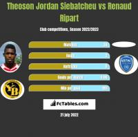Theoson Jordan Siebatcheu vs Renaud Ripart h2h player stats