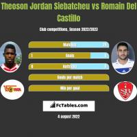 Theoson Jordan Siebatcheu vs Romain Del Castillo h2h player stats