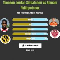 Theoson Jordan Siebatcheu vs Romain Philippoteaux h2h player stats