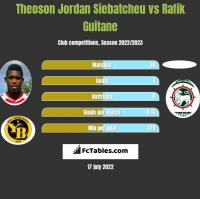 Theoson Jordan Siebatcheu vs Rafik Guitane h2h player stats