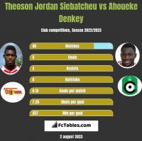 Theoson Jordan Siebatcheu vs Ahoueke Denkey h2h player stats